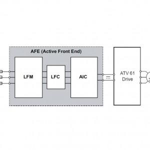 Altivar AFE (Active Front End)